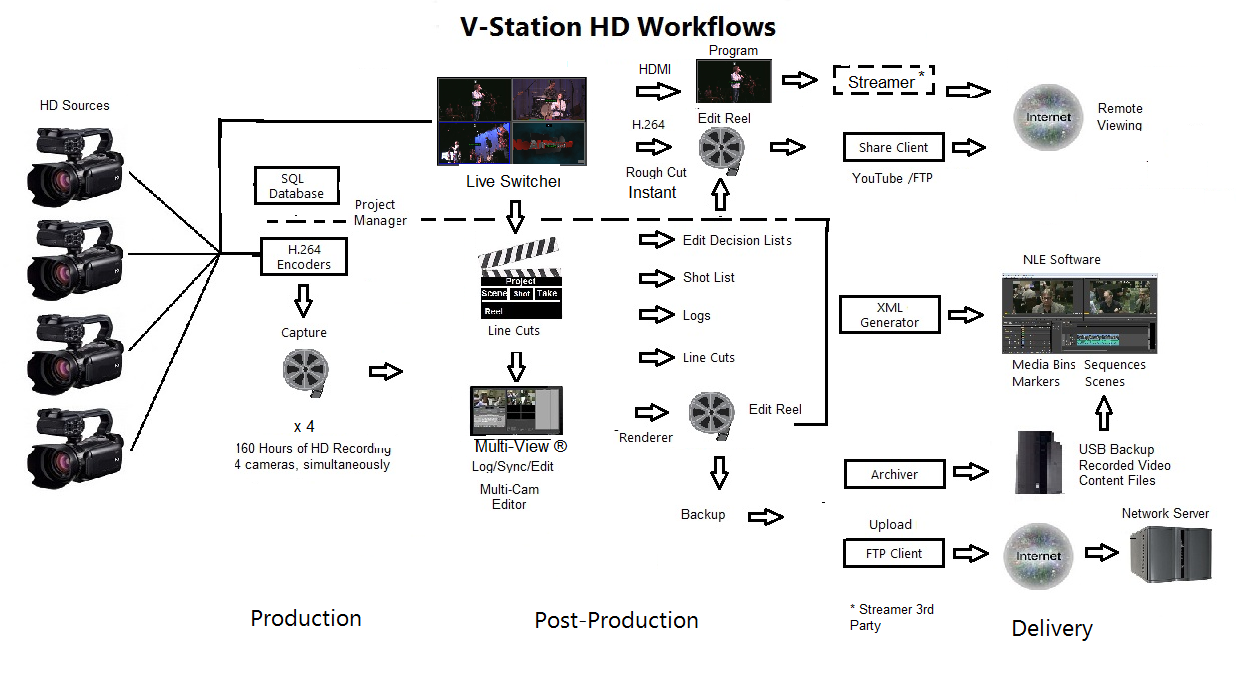 V-Station Multi-Camera Workflows